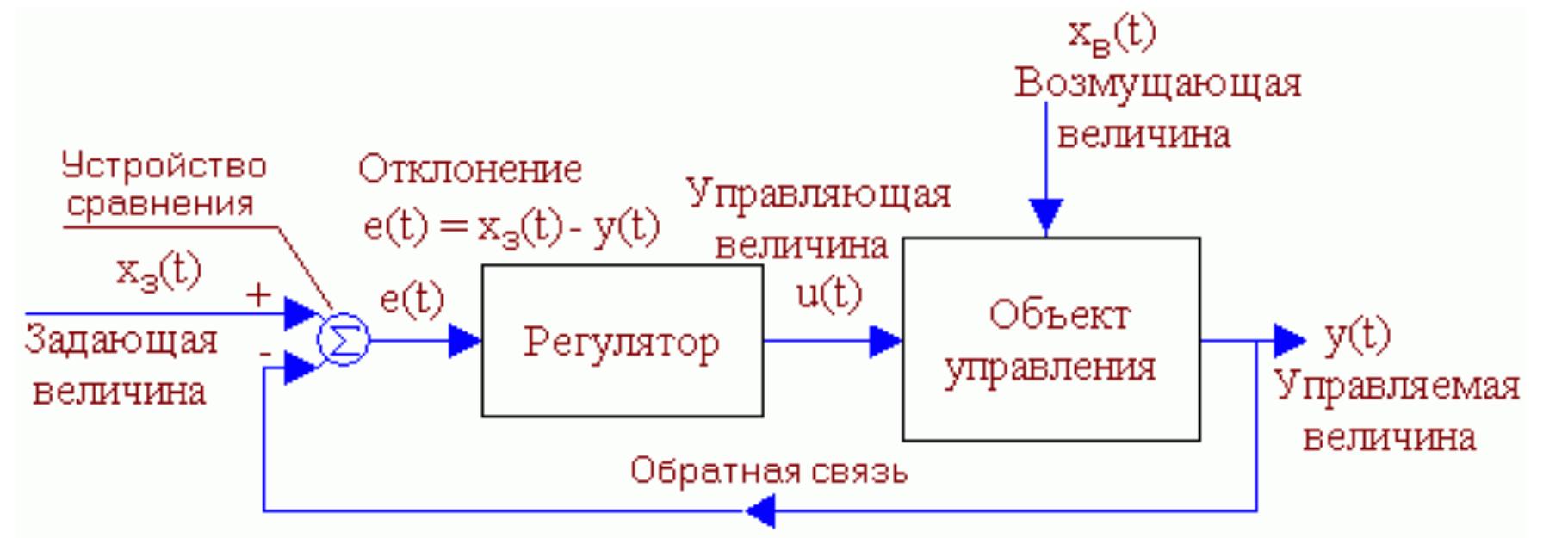 Структурная схема типовой сар