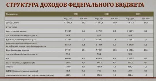 Таблица 2 структура нефтегазовых доходов прогнозного федерального бюджета на 2008 20132010 гг
