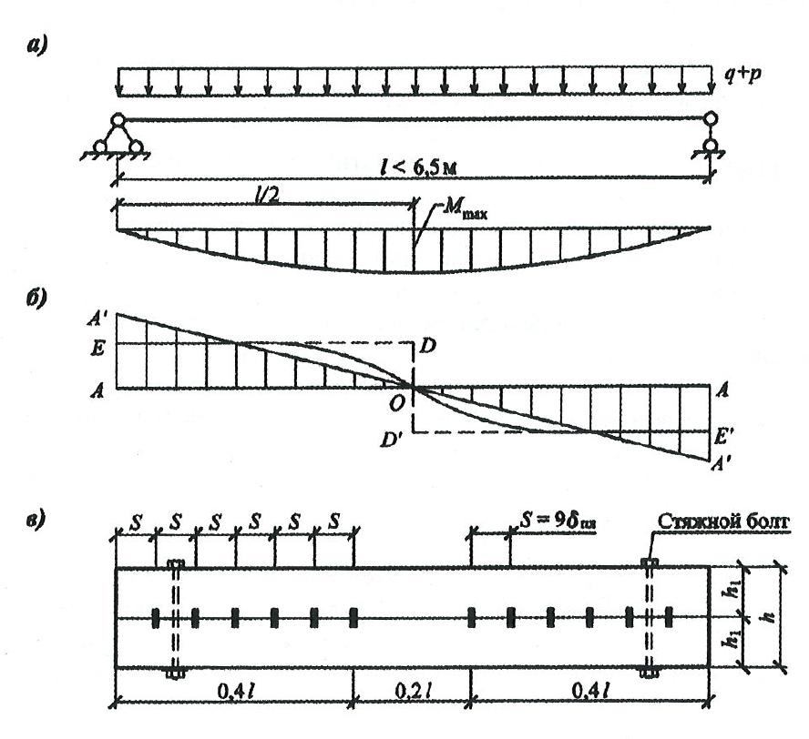 Составные балки схема