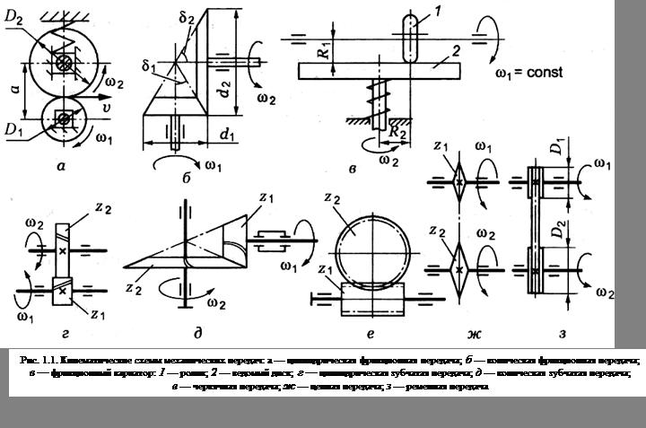 кинематическая схема вариатора