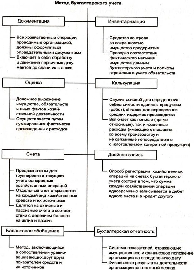 Счета для наиболее важных экономических операций Древний сайт  Договор аренды курсовая работа 2013 екатеринбург
