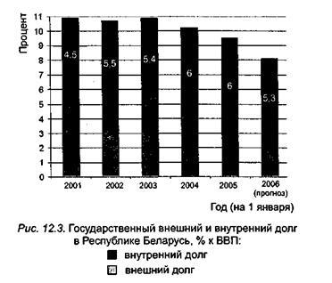 государственный кредит республики беларусь швидко гроши процент