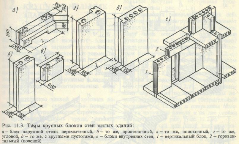 Конструктивные схемы зданий из