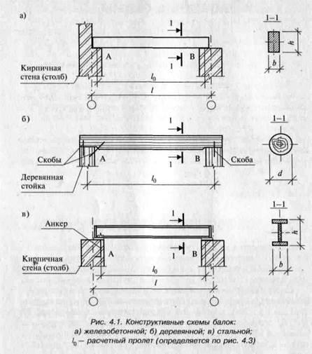схемы простой балки