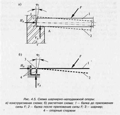 Конструктивная схема опоры А