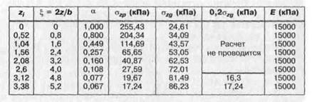 Свайный фундамент, расчет количества свай