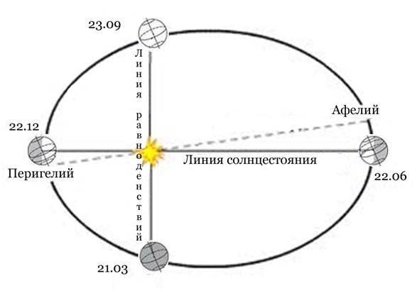 Схема движения Земли вокруг