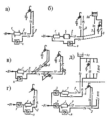 Схемы систем горячего