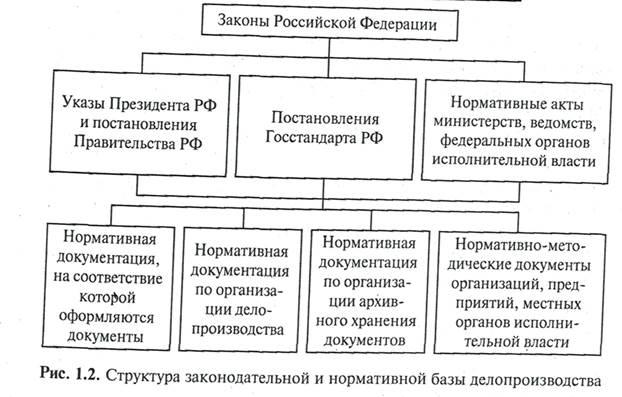 инструкция о делопроизводстве на предприятии - фото 2