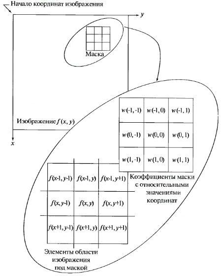 Схема пространственной