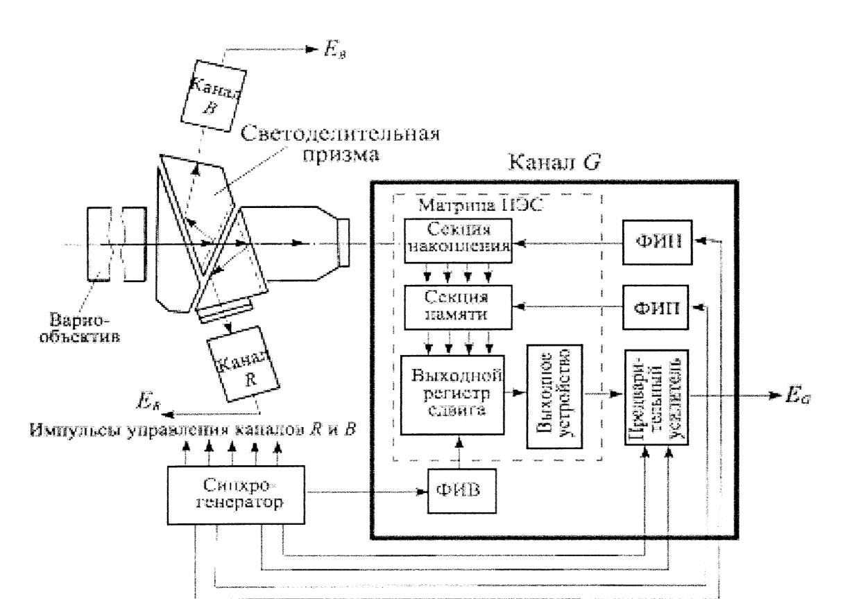 Схема камеры виде