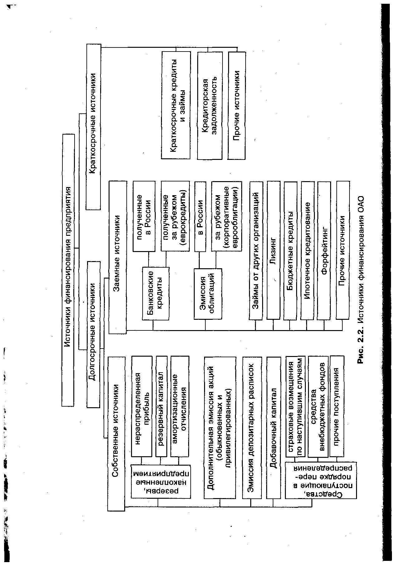 Стоимость источника банковский кредит