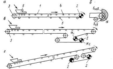 Датчики на ленточном конвейере цена транспортера в спб