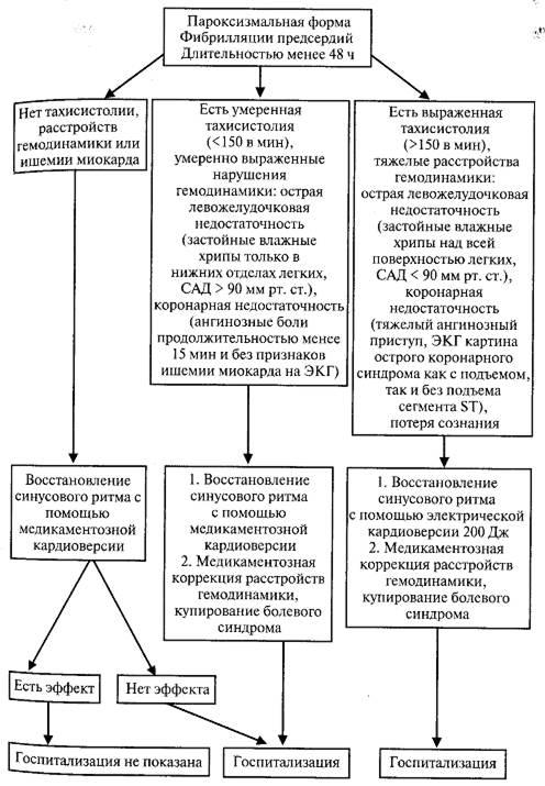 стандарт помощи при пароксизмальной фибрилляции список оценивших