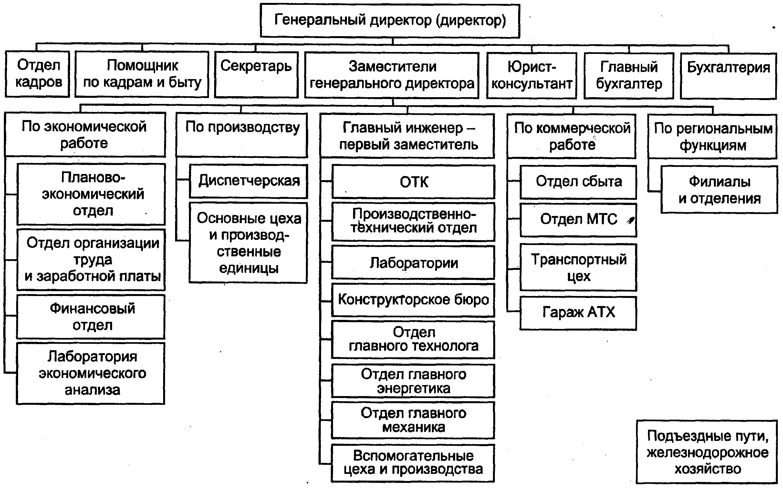 Схема организационная структура производственного предприятия схема фото 293