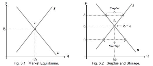 price mechanism determines equilibrium price market and wh In response to the lower price, consumers will increase their quantity demanded, moving the market toward an equilibrium price and quantity in this situation, excess supply has exerted downward pressure on the price of the product.
