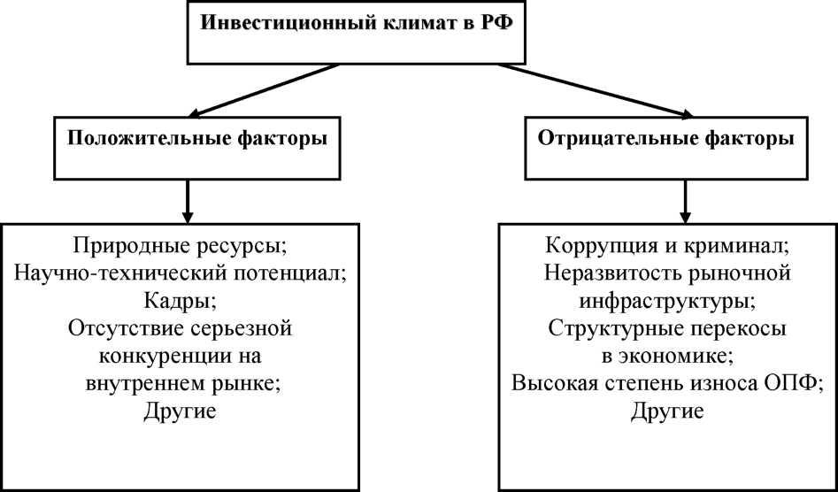 Инвестиционный климат в России в начале 21 века