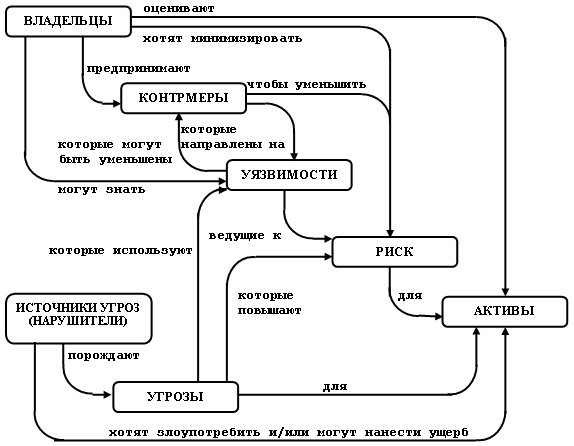 Гост р исо/мэк 15408-1-2008 информационная технология. Методы и.