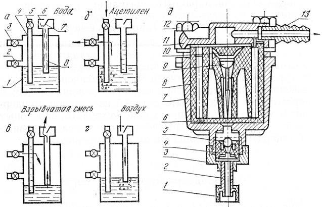 Рисунок 16 Схема работы