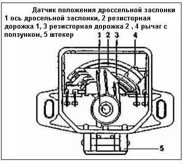 Ваз 2112 как проверить датчик положения дроссельной заслонки