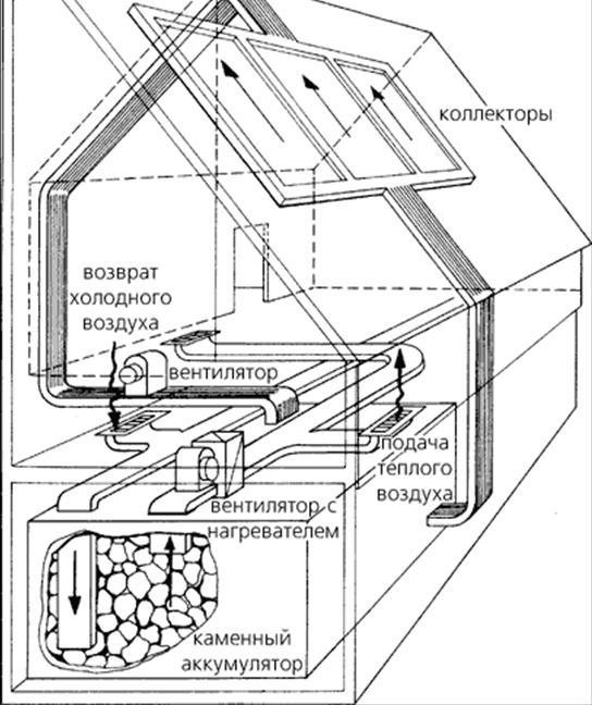 Как сделать тепло дома своими руками