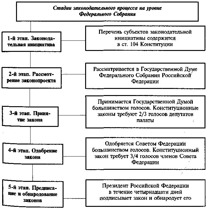 Схема законодательного процесса россии