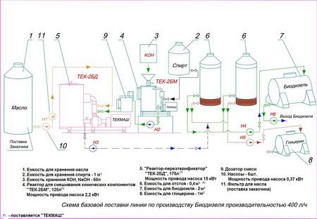 Биотопливо из рапса в домашних условиях
