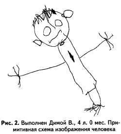 Интерпретация рисунка человека у дошкольников