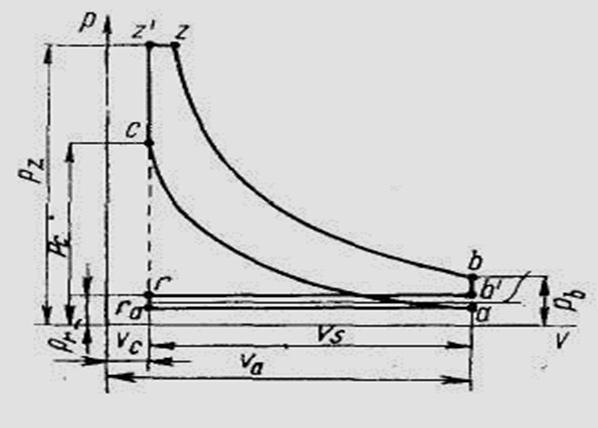 Индикаторная диаграмма 4 х тактных двигателей