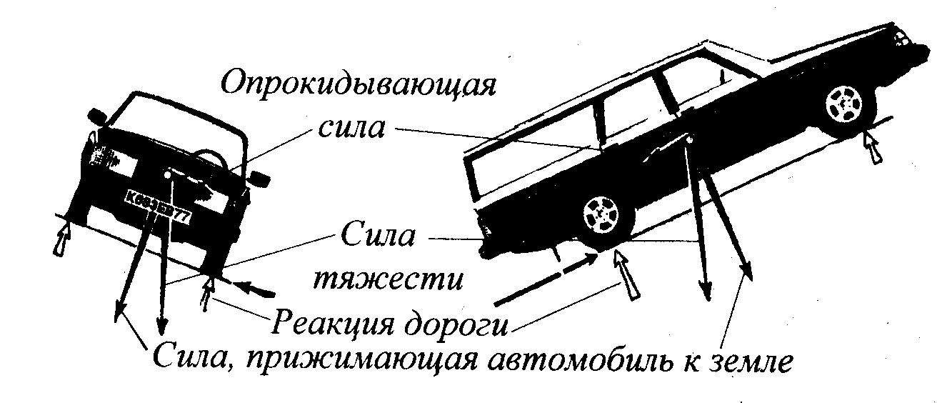 автомобиль схема сил торможение