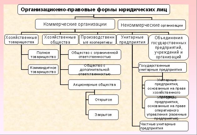 Схема организационно-правовых форм организации4