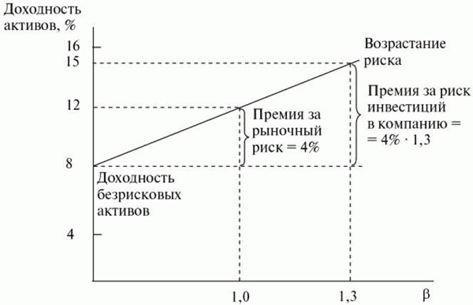 расчет доходности и риска портфеля