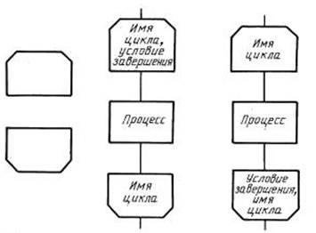 Цикл for блок схема гост