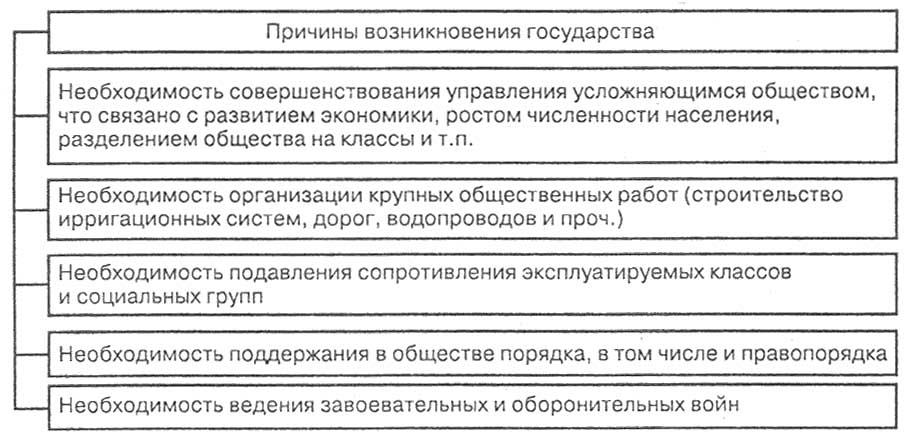 Тгп Проблемы И Пути Формирования Правового Государства В России Шпаргалка