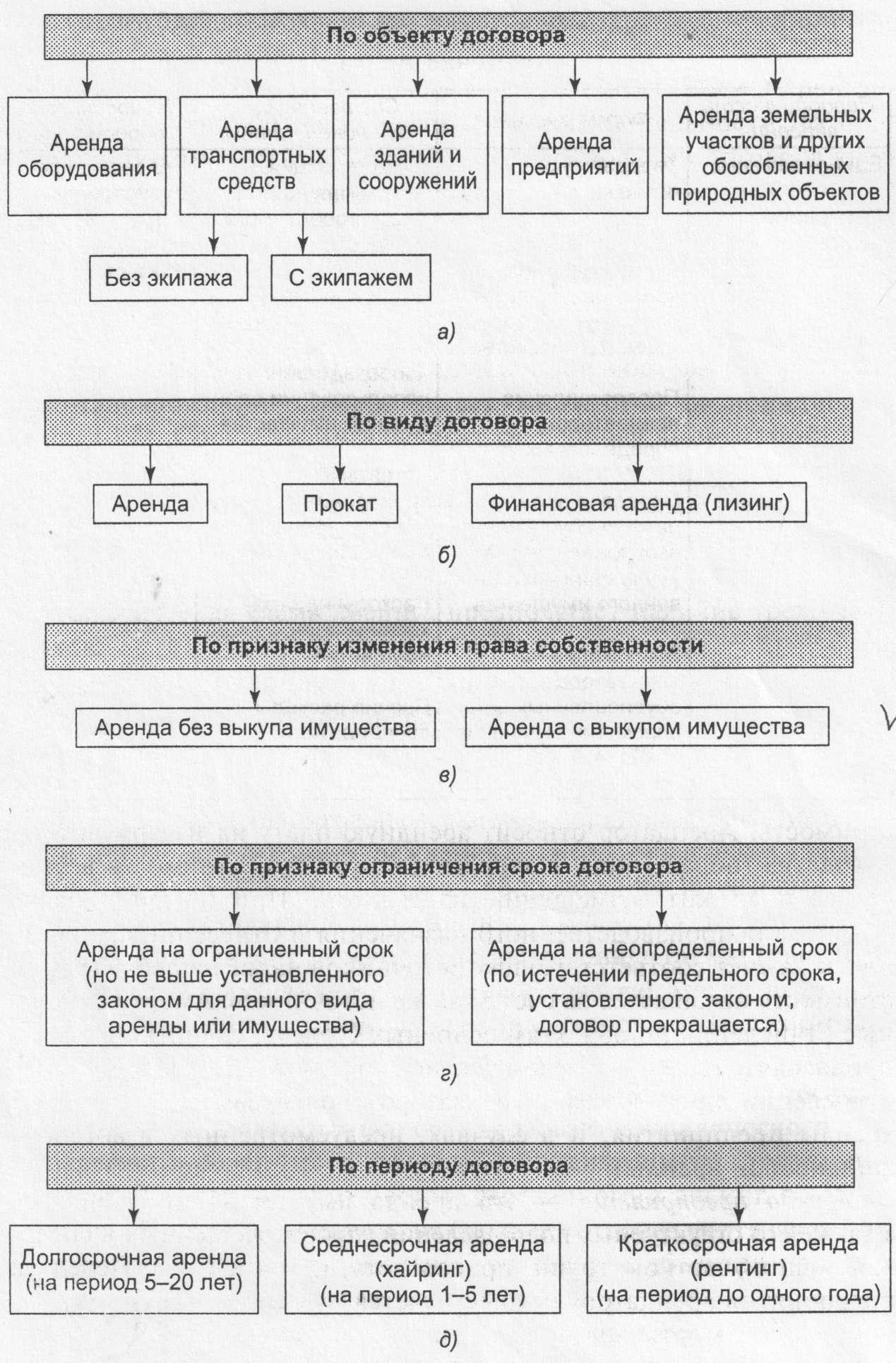 Таблицы и схемы по договору мены