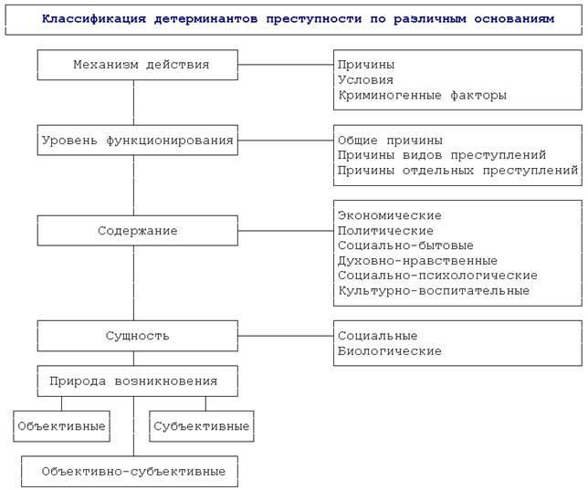 преступности в современной шпаргалка детерминанты россии