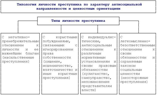 Типология преступников в зависимости от характера и ...