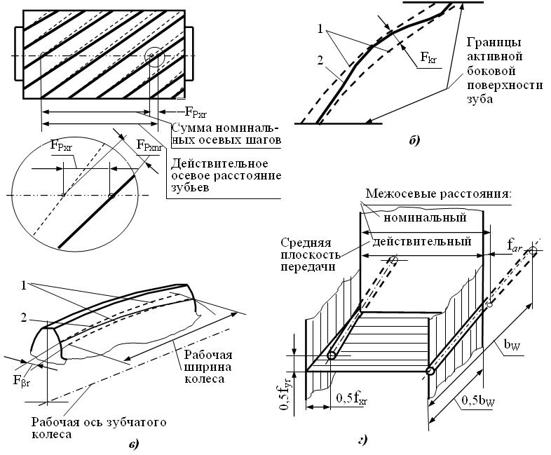 Как определить направление зубьев шестерни
