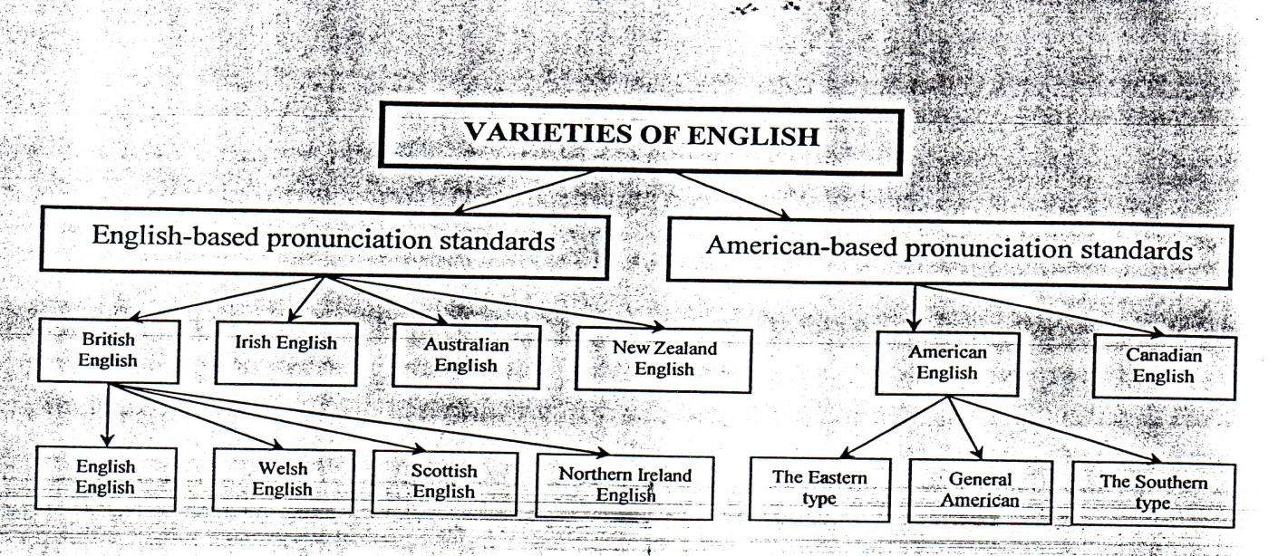 english language and its regional variations English language has become the third most spoken language next to american english and its regional variations not only have persisted but also actually have.
