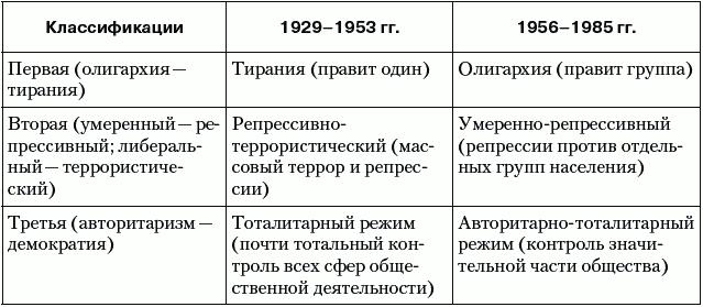 Таблица становлкние антидемократических режимов готовая