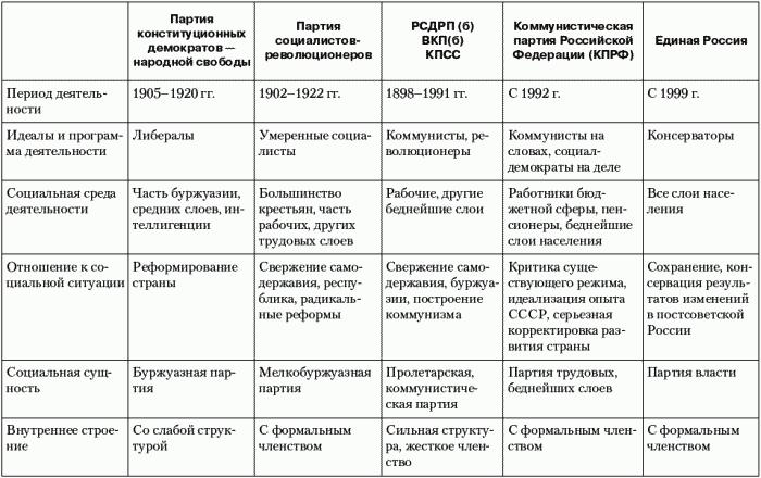 Современные партии россии реферат