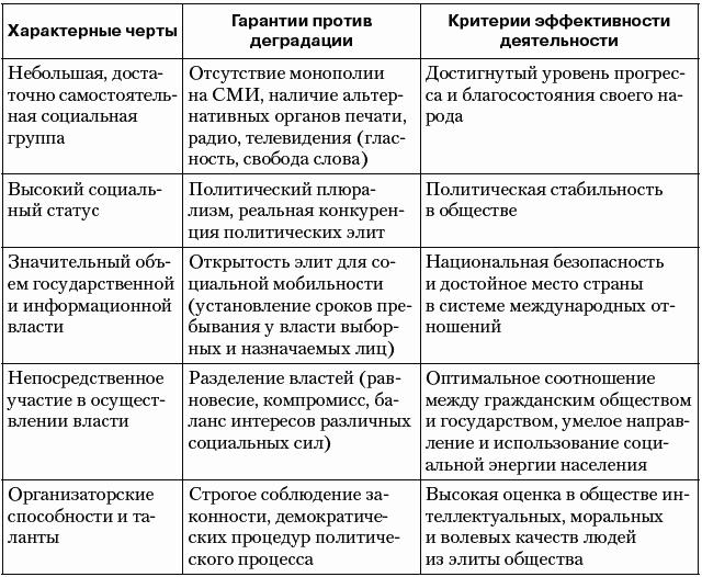таблица виды элиты