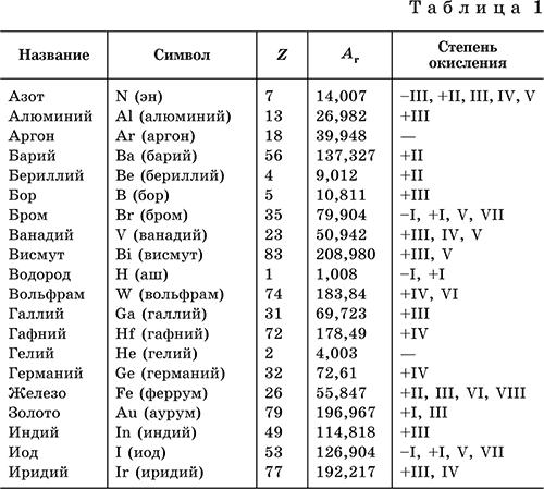 Химик открывший неодим 4 букв сканворд 49