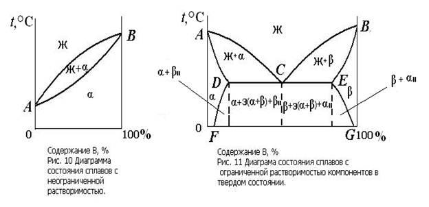 диаграмма веществ 3. состояния
