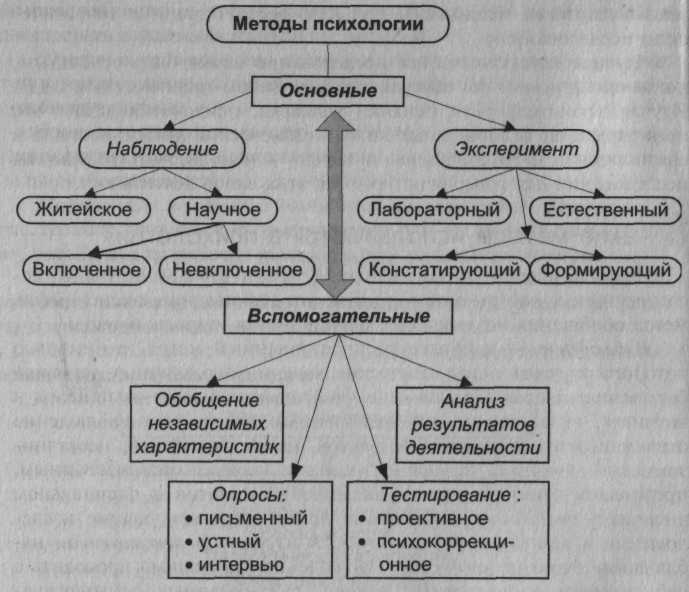 Схемы психологического обследования