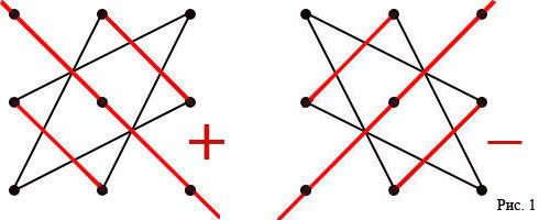 опредилитель матрицы со знаком минус