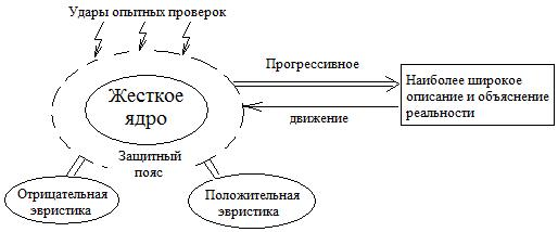 основные модели и концепции развития науки кун поппер лакатос
