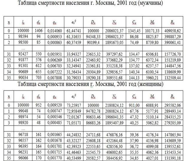 вероятности дожития таблицы смертности