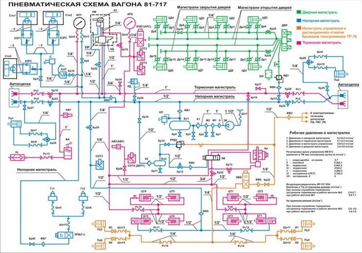 Принципиальные схемы вагонов