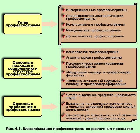 профессиограмма и психограмма